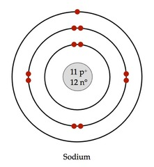 physical and chemical changes in matter review | free ... bohr diagram for ion #5