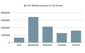areproathletesgettingpaidtoomuch.weebly.com Are Professional Athletes Paid Too Much?