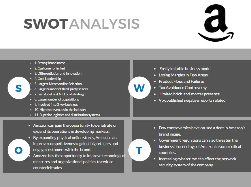 Amazon Analyse