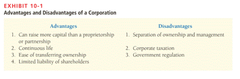 4 Disadvantages of Corporations