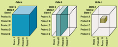 A Cube of Information for Performing a Multidimensional Analysis on Three Stores for Five Products and Four Promotions