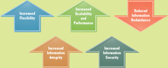 Business Advantages of a Relational Database
