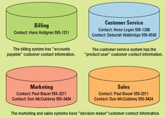 Contact Information in Operational Systems