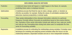 Data Mining Analysis Methods