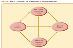 Diamond of national advantage