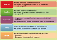 Five Common Characteristics of High-Quality Information