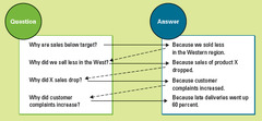 How BI Can Answer Tough Customer Questions