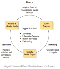 Integration between Different Functional Areas of a Business