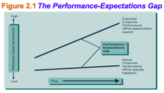 Performance Expectation Gap
