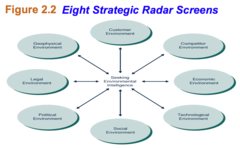 Strategic Radar Screens