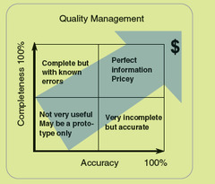 The Cost of Accurate and Complete Information