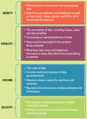 The four common characteristics of big data