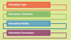 The Four Primary Traits of the Value of Information