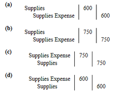 The trial balance shows Supplies $1,350 and Supplies Expense $0. If $600 of supplies are on hand at the end of the period, the adjusting entry is: