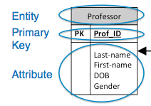 *three basic elements of a data model*