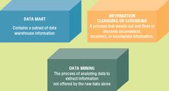 Three Core Concepts of Data Warehousing