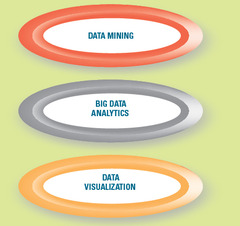 three methods organizations are using to dissect, analyze, and understand organizational data