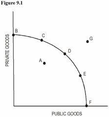 Using Figure 9.1, assume point D represents the optimal mix of output. The market mechanism is likely to produce the mix of output represented by point: a)C because the market mechanism tends to under produces public goods. b)E because the market mechanism tends to under produces private goods. c)D because the market mechanism is efficient. d)A because full employment can never be reached.