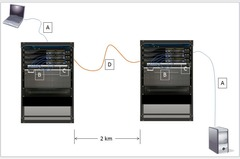 You manage the two-location network shown in the exhibit. Workstations and servers at each location connect to a patch panel using behind-the-wall wiring. The patch panel.... Drag the cable type on the left to the most appropriate network location on the right.