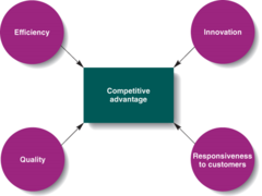 4 Ways To create Competitive Advantage