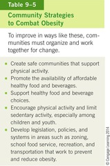 Community Strategies to Combat Obesity