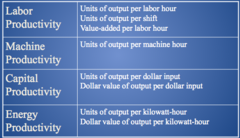 Examples of  Partial Productivity Measures