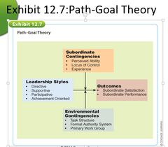 Here is how path goal theory looks like