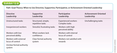 Here's what path goal theory: when to use directive, supportive, participative, or achievement oriented leadership looks like