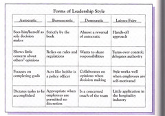 Leadership styles matched for examples