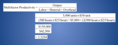 Productivity Calculation Example Units produced: 5,000  Standard price: $30/unit Labor input: 500 hours Cost of labor: $25/hour Cost of materials: $5,000 Cost of overhead: 2x labor cost