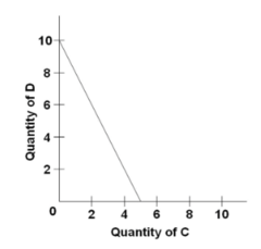 Refer to the budget line shown in the diagram. The absolute value of the slope of the budget line is: