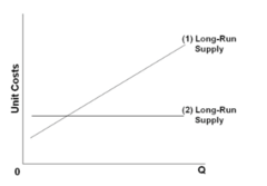 Refer to the diagram. Line (1) reflects a situation where resource prices:
