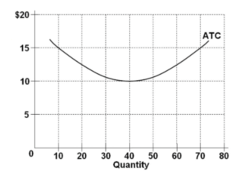 Refer to the diagram showing the average total cost curve for a purely competitive firm. At the long-run equilibrium level of output, this firm's total revenue: