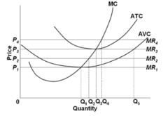 Refer to the diagram. The firm's supply curve is the segment of the: