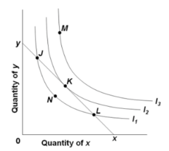 Refer to the diagram where xy is the relevant budget line and I1, I2, and I3 are indifference curves. If the consumer is initially at point L, he or she should: