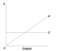 Refer to the diagram, which pertains to a purely competitive firm. Curve A represents: