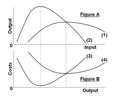 Refer to the short-run production and cost data. In Figure A curve (1) is: