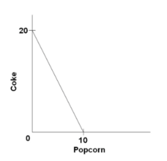 Suppose you have money income of $10, all of which you spend on Coke and popcorn. In the diagram, the prices of Coke and popcorn respectively are: