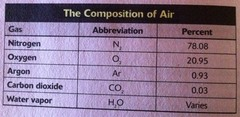 The composition of air