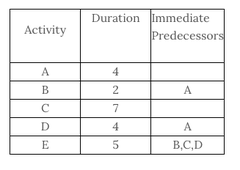 The critical path for the network activities shown below is __ with duration __