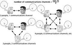 The Impact of the Number of People on Communications Channels