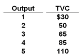 The Sunshine Corporation finds that its costs are $40 when it produces no output. Its total variable costs (TVC) change with output as shown in the accompanying table. Use this information to answer the following question. Refer to the information. The average fixed cost of 3 units of output is: