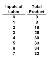 Use the following data to answer the question: Refer to the data. Marginal product becomes negative with the hiring of the __________ unit of labor.