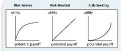 Utility Function and Risk Preference