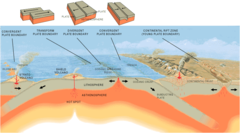 What are the 3 types of plate boundaries?