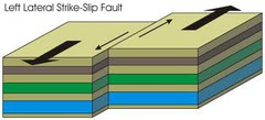 What fault is most likely to form at a TRANSFORM plate boundary?