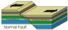 What type of fault is found at DIVERGENT plate boundaries?