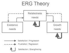 Alderfers ERG theory