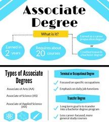 Associate's Degree (A.S., A.A.)