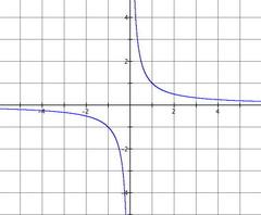 ƒ(x)=1/x